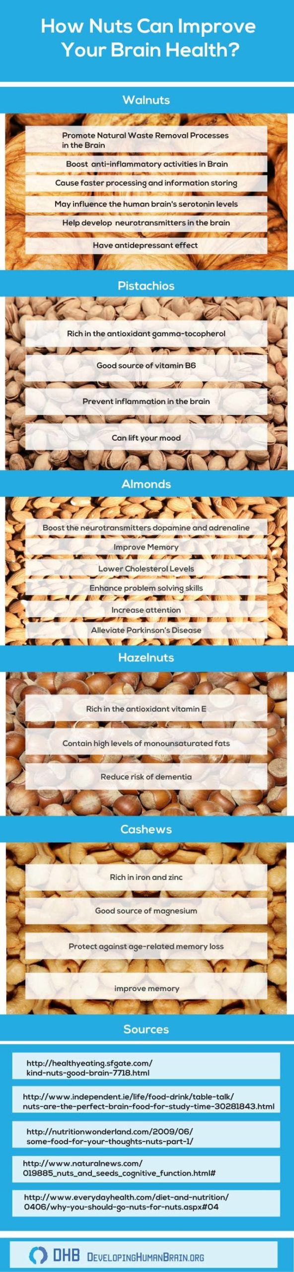 Nuts are brain food